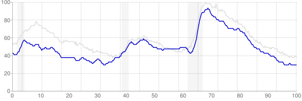 Wisconsin monthly unemployment rate chart from 1990 to February 2019